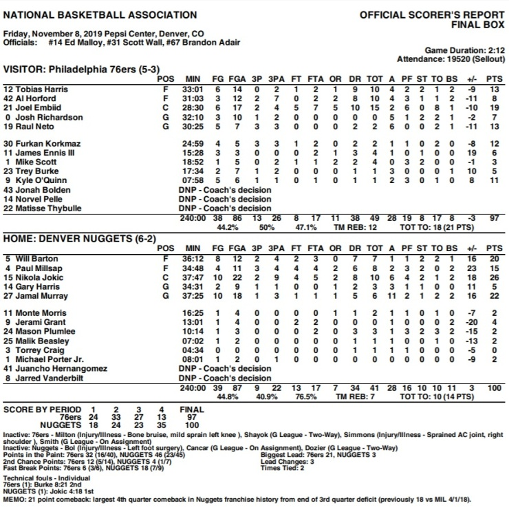 Sixers Nuggets 11-8-19