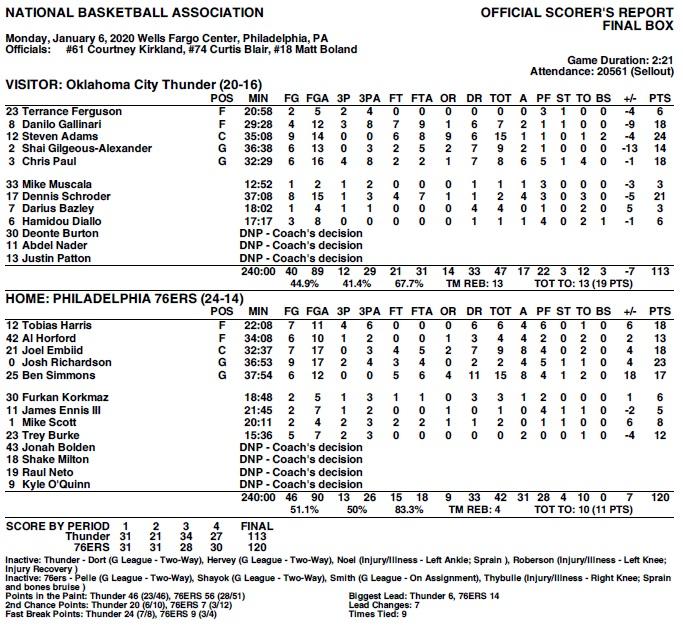 Sixers vs Thunder final stats 1-6-20