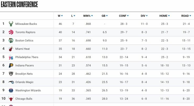 NBA Standings 2-11-20