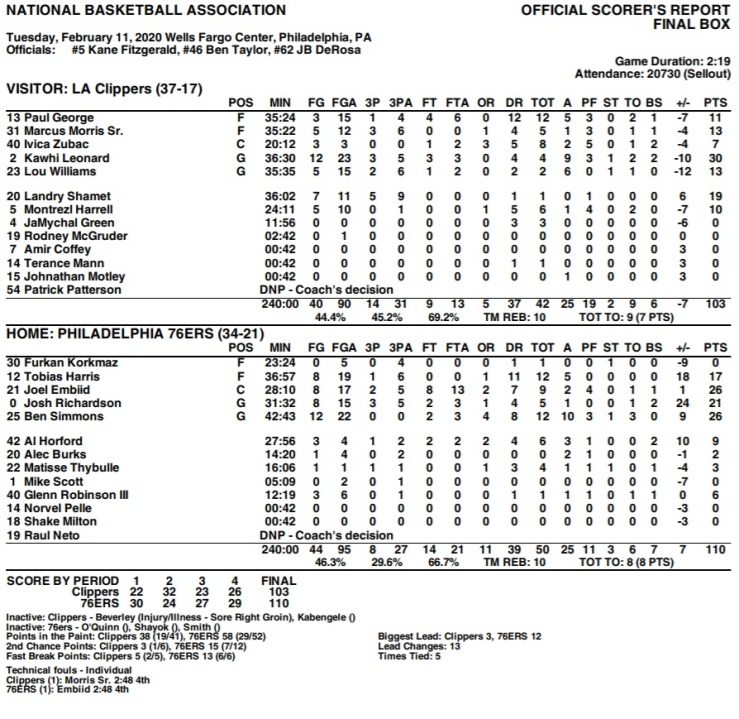 Sixers Clippers stats