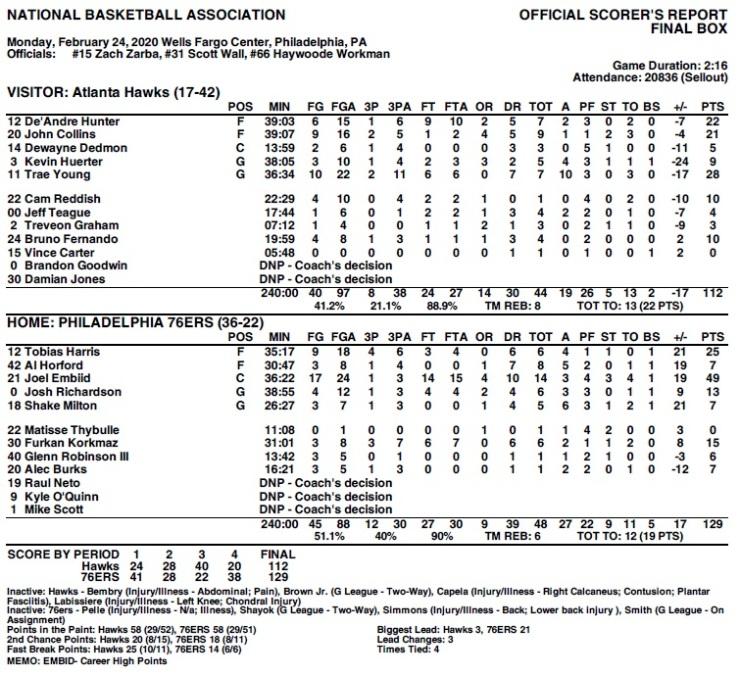 Sixers vs Hawks Final Numbers