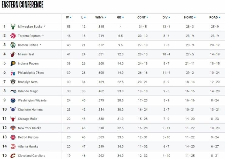 nba Standings 3-14-20